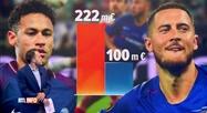 Les chiffres incroyables du transfert d'Eden Hazard au Real