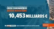 Coronavirus en Belgique: la crise a déjà coûté 10 milliards d'euros