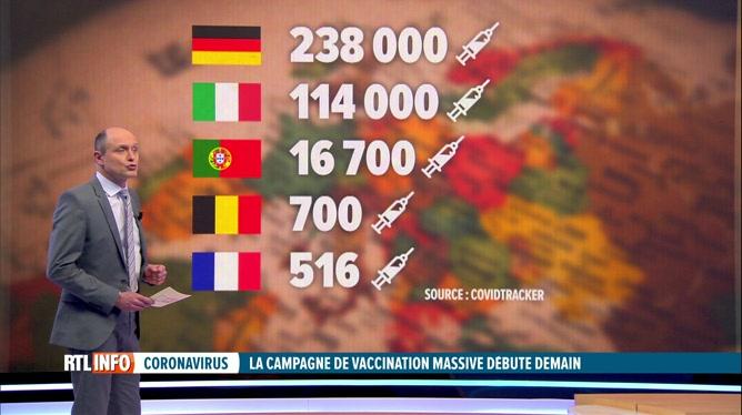 La belgique est-elle vraiment en retard en matière de vaccination?