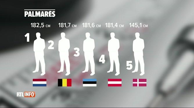Les hommes belges sont les plus grands en taille derrière les Néerlandais