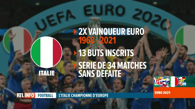 Euro 2020: Anne Ruwet analyse la finale et l'ensemble de la compétition